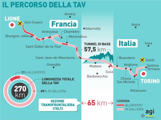 Torino-Lione